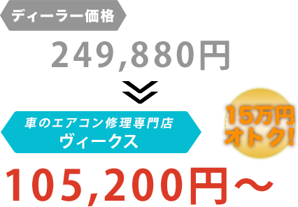 ディーラー価格249,880円がVicus(ヴィークス)だと105,200円~。15万円もお得!